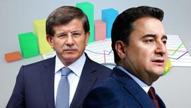 İşte Babacan ve Davutoğlu'nun oy oranı!