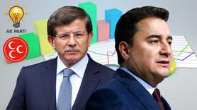 Davutoğlu ve Babacan'ın oy oranını açıkladı!