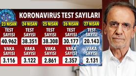 Mehmet Ceyhan anlattı: Test sayısı mutlaka artmalı