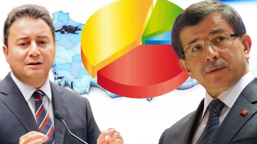 Davutoğlu-Babacan'la ilgili anket açıklaması