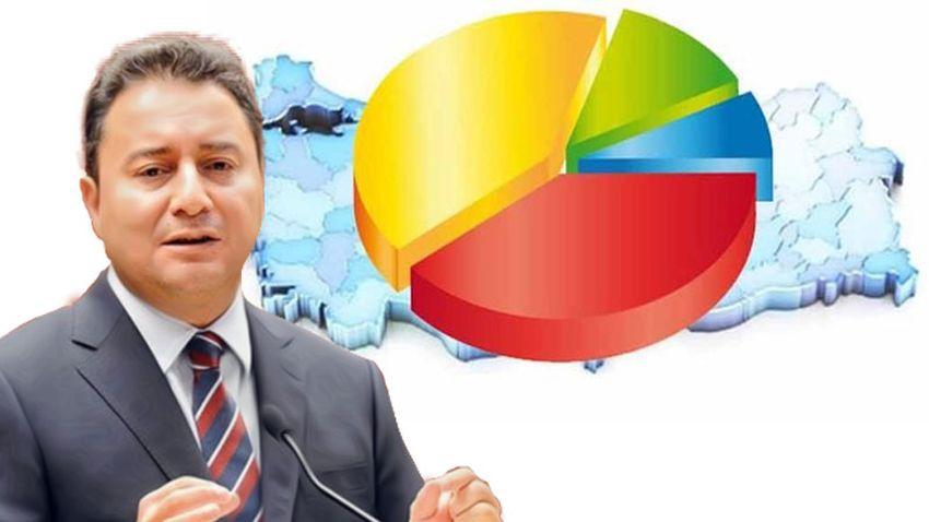 İki anket şirketinden yeni parti değerlendirmesi: Ali Babacan, AKP'den ne kadar oy alır?