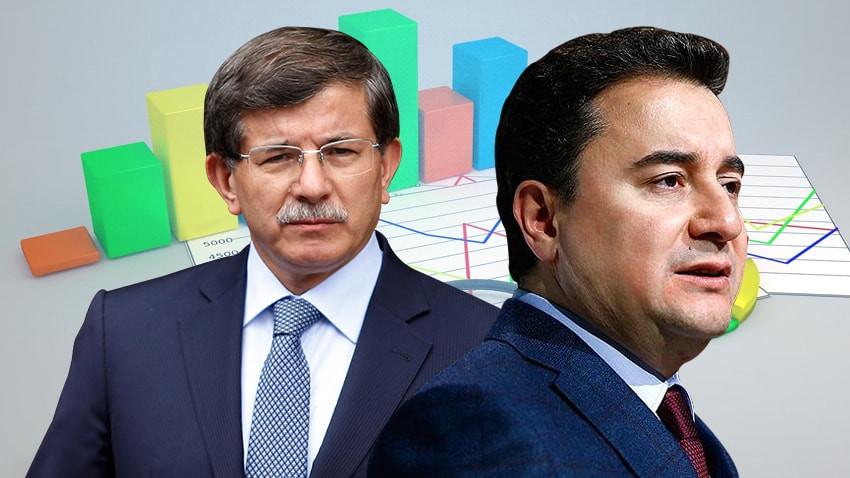 Metropoll Araştırma Başkanı Sencar açıkladı! Babacan ve Davutoğlu'nun seçime etkisi ne olur?