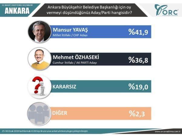 Reuters yayınladı! İşte son yerel seçim anket sonuçları! - Sayfa 11