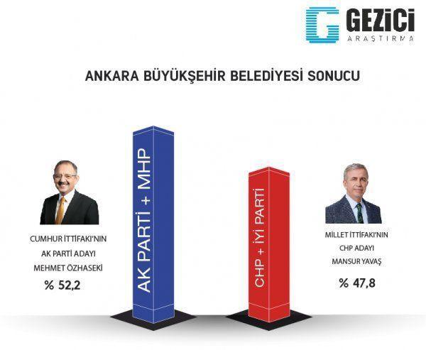 Reuters yayınladı! İşte son yerel seçim anket sonuçları! - Sayfa 12