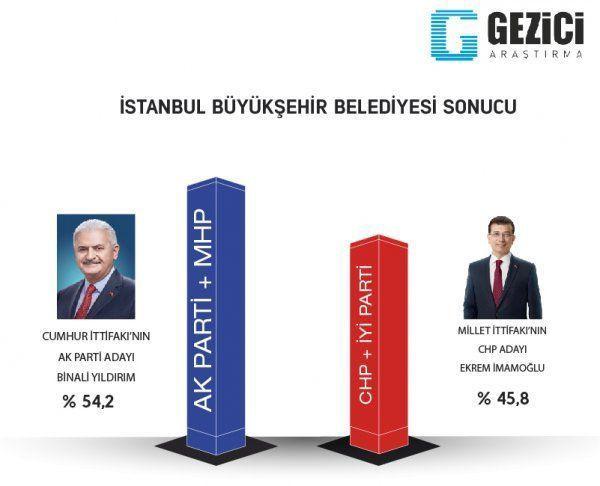 Reuters yayınladı! İşte son yerel seçim anket sonuçları! - Sayfa 13