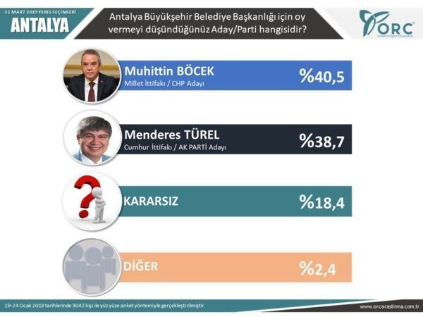 Reuters yayınladı! İşte son yerel seçim anket sonuçları! - Sayfa 14