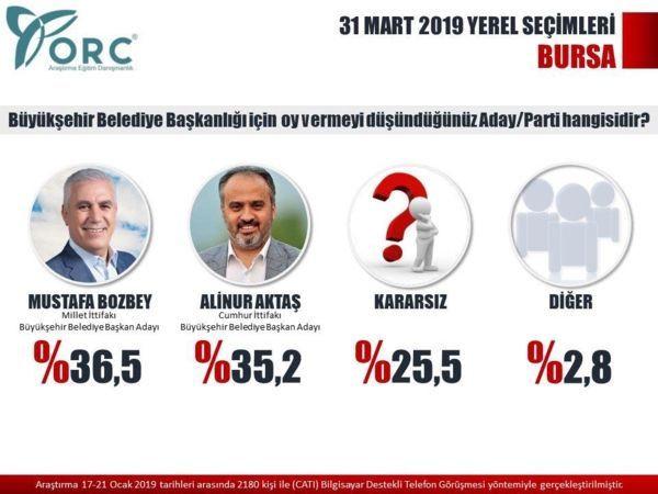Reuters yayınladı! İşte son yerel seçim anket sonuçları! - Sayfa 15