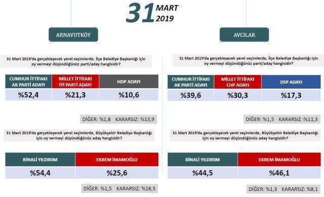 24 Haziran'ı bilen şirketten ilçe ilçe İstanbul anketi! - Sayfa 2