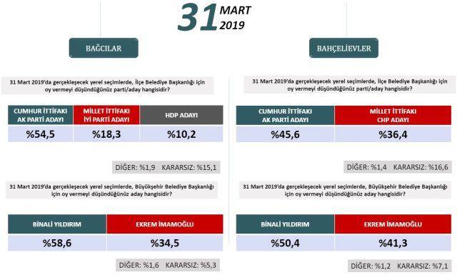 24 Haziran'ı bilen şirketten ilçe ilçe İstanbul anketi! - Sayfa 3