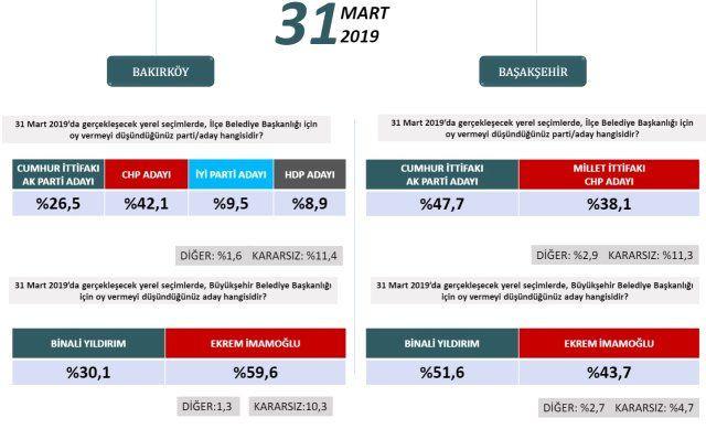 24 Haziran'ı bilen şirketten ilçe ilçe İstanbul anketi! - Sayfa 4