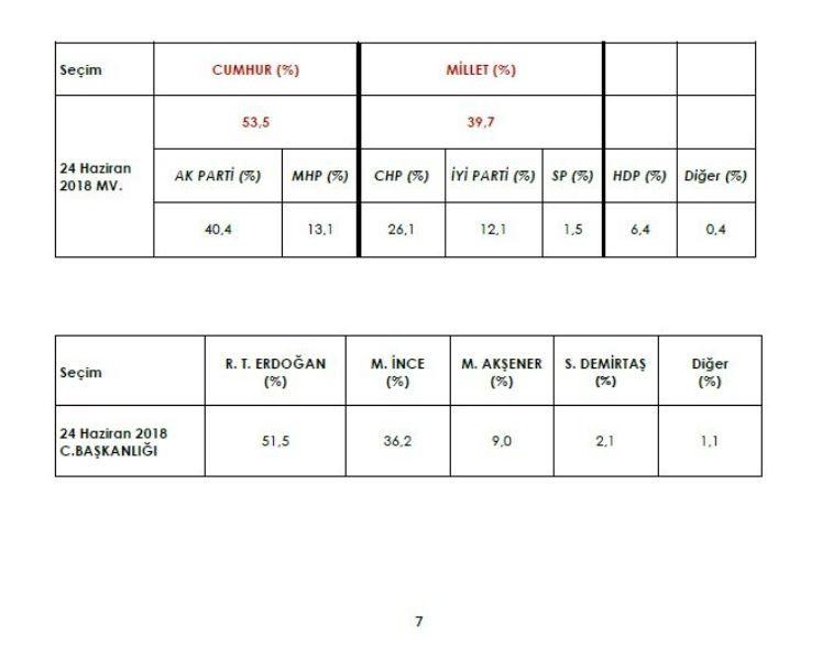 İşte 3 şirketin yerel seçim anketleri - Sayfa 9