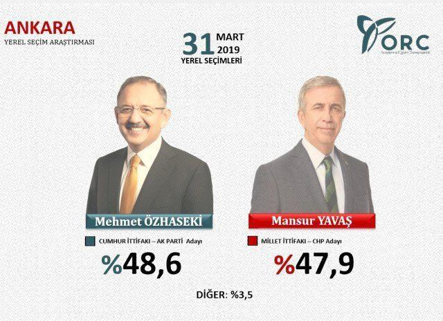 Ankara anketlerinde nefes kesen yarış! Hangi ilçede, kim önde? - Sayfa 4