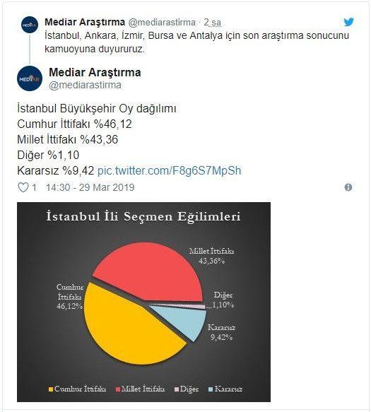 Seçime 2 gün kala son anket! 5 büyükşehirden 4'ü Millet İttifakı'nın - Sayfa 1