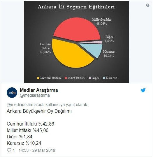 Seçime 2 gün kala son anket! 5 büyükşehirden 4'ü Millet İttifakı'nın - Sayfa 2