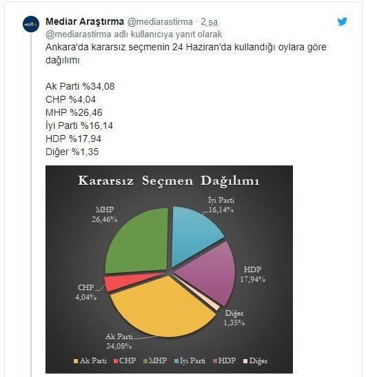 Seçime 2 gün kala son anket! 5 büyükşehirden 4'ü Millet İttifakı'nın - Sayfa 3