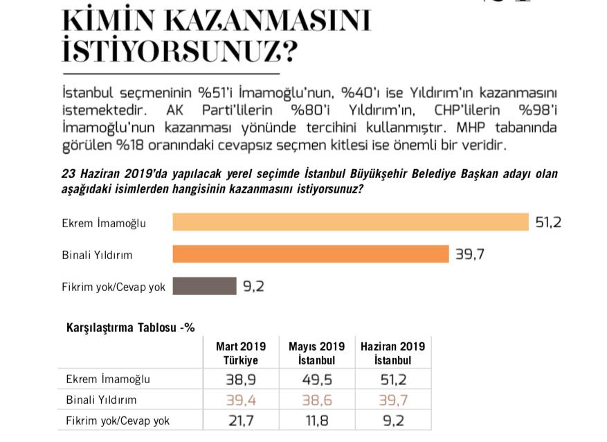 İşte İstanbul seçimi için yapılan son 2 anket - Sayfa 2