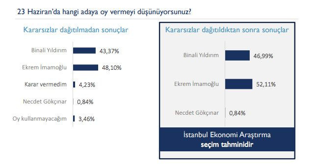 23 Haziran öncesi son İstanbul anketi yayınlandı! - Sayfa 2
