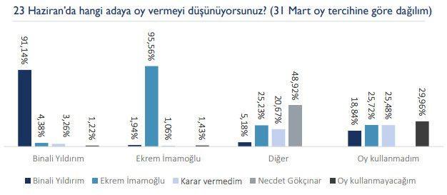 23 Haziran öncesi son İstanbul anketi yayınlandı! - Sayfa 3