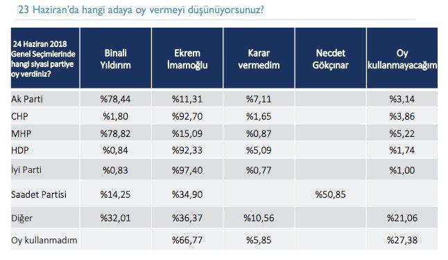 23 Haziran öncesi son İstanbul anketi yayınlandı! - Sayfa 4