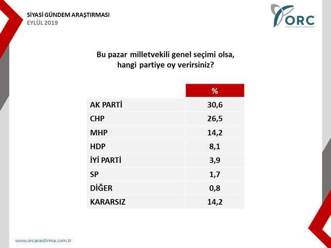 Babacan ve Davutoğlu'nun oy oranları yüzde kaç? - Sayfa 2