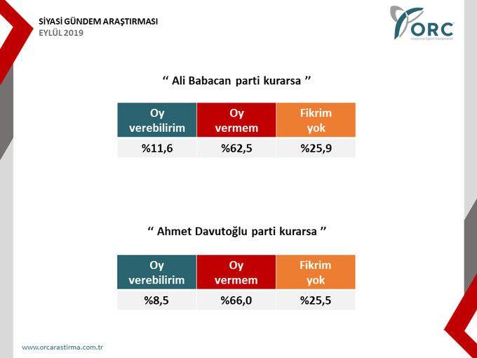 Babacan ve Davutoğlu'nun oy oranları yüzde kaç? - Sayfa 3