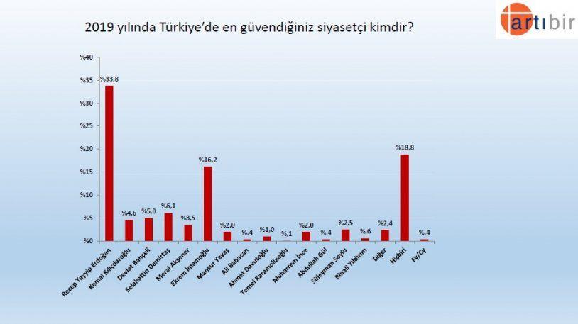 Seçim anketinden çarpıcı sonuç! İşte partilerin son oy oranları! - Sayfa 10