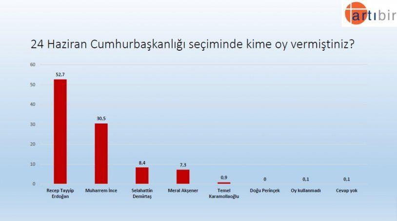 Seçim anketinden çarpıcı sonuç! İşte partilerin son oy oranları! - Sayfa 11