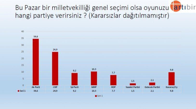 Seçim anketinden çarpıcı sonuç! İşte partilerin son oy oranları! - Sayfa 13