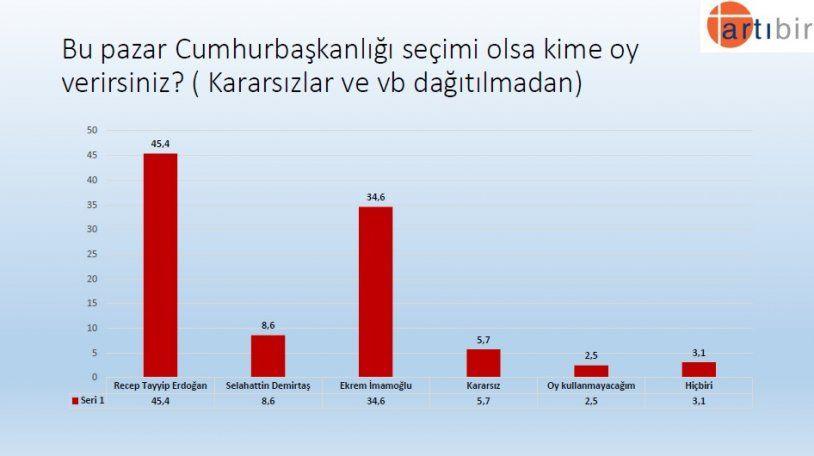 Seçim anketinden çarpıcı sonuç! İşte partilerin son oy oranları! - Sayfa 14