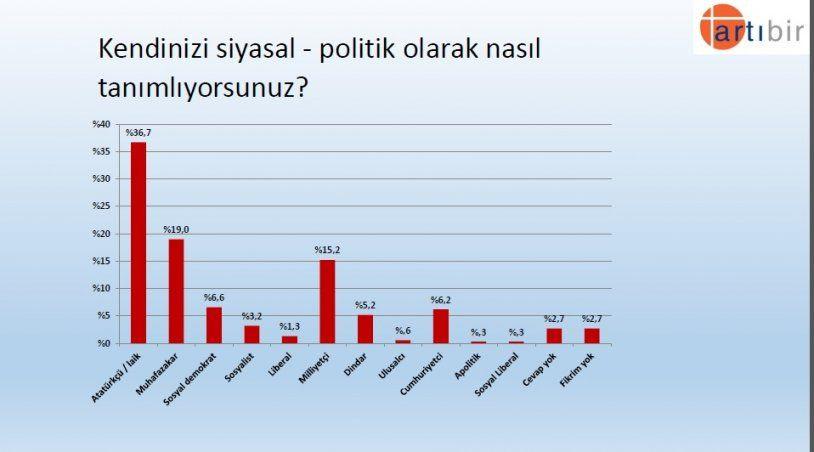 Seçim anketinden çarpıcı sonuç! İşte partilerin son oy oranları! - Sayfa 17