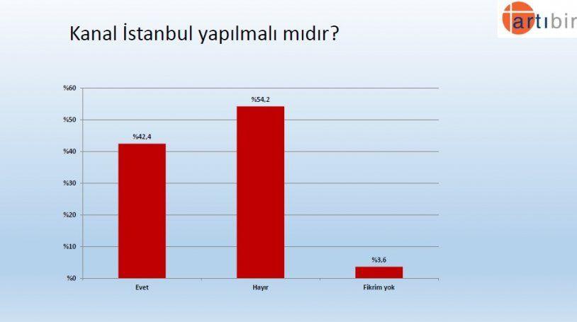 Seçim anketinden çarpıcı sonuç! İşte partilerin son oy oranları! - Sayfa 18