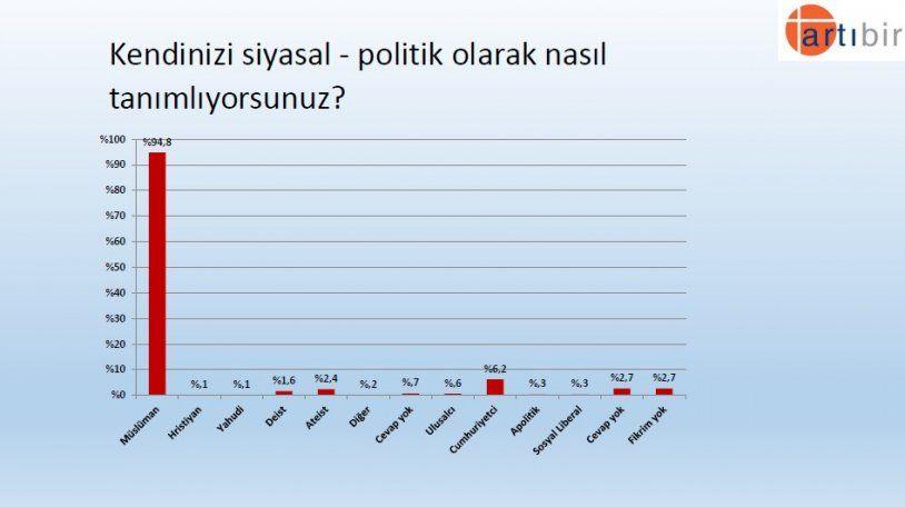Seçim anketinden çarpıcı sonuç! İşte partilerin son oy oranları! - Sayfa 19