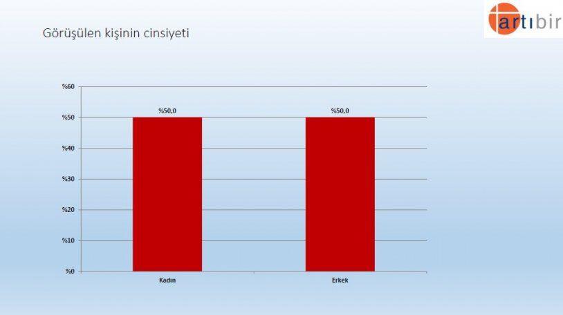Seçim anketinden çarpıcı sonuç! İşte partilerin son oy oranları! - Sayfa 22