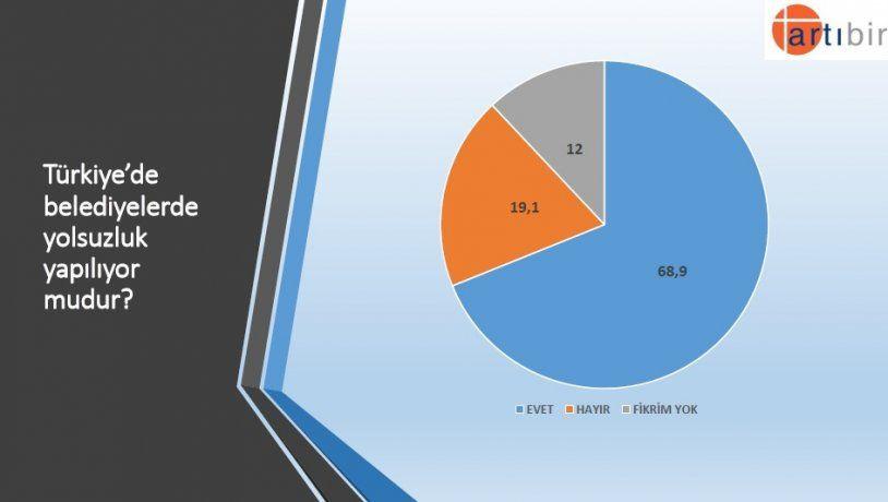 Seçim anketinden çarpıcı sonuç! İşte partilerin son oy oranları! - Sayfa 6