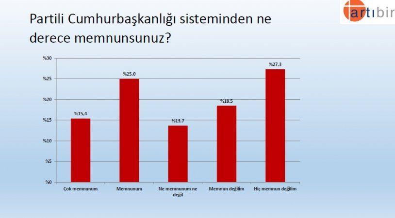 Seçim anketinden çarpıcı sonuç! İşte partilerin son oy oranları! - Sayfa 7