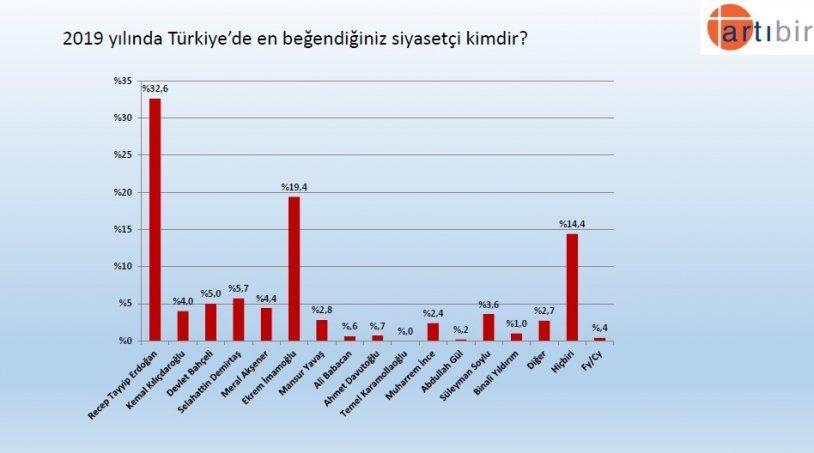 Seçim anketinden çarpıcı sonuç! İşte partilerin son oy oranları! - Sayfa 9