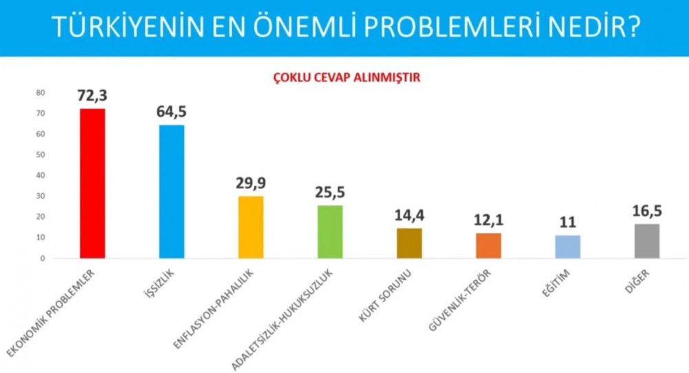 Avrasya Araştırma son seçim anketini paylaştı! İşte partilerin oy oranları... - Sayfa 3