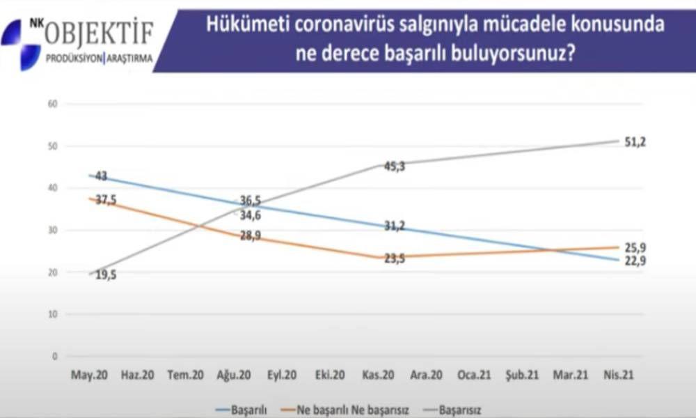 Objektif Araştırma son anketi paylaştı! Erdoğan'ı memnun etmeyecek sonuç! - Sayfa 2