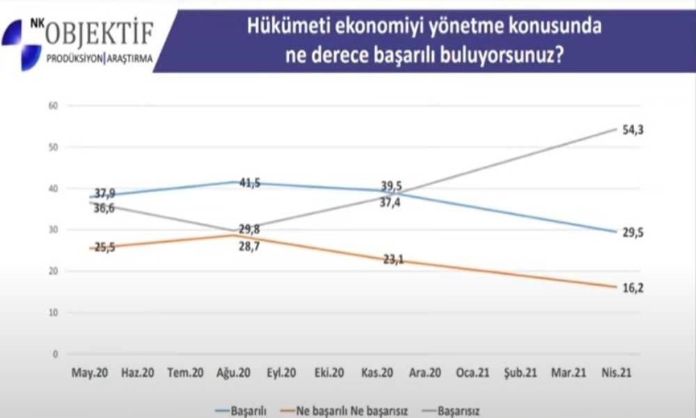 Objektif Araştırma son anketi paylaştı! Erdoğan'ı memnun etmeyecek sonuç! - Sayfa 3