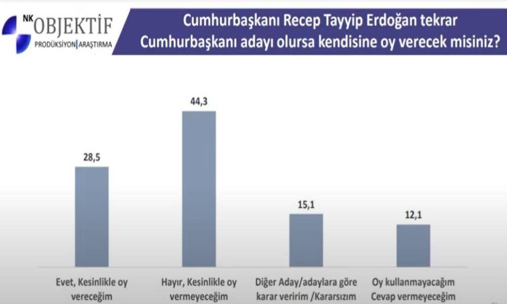 Objektif Araştırma son anketi paylaştı! Erdoğan'ı memnun etmeyecek sonuç! - Sayfa 4