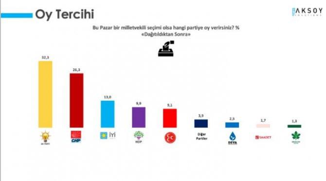 Aksoy Araştırma'nın son anketinde iki parti baraj altında kaldı!