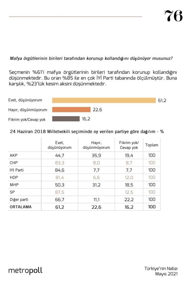 MetroPOLL: AK Parti seçmeninin yüzde 45'i mafya örgütlerinin korunup kollandığını düşünüyor