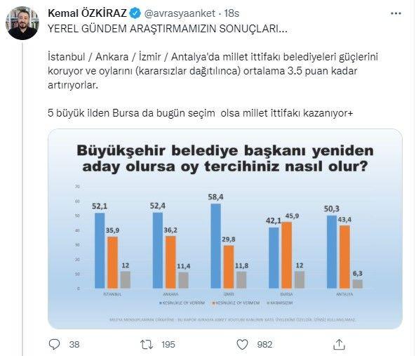 Belediye başkanları anketinden çarpıcı sonuçlar! Cumhur İttifakı'na soğuk duş etkisi! - Sayfa 2