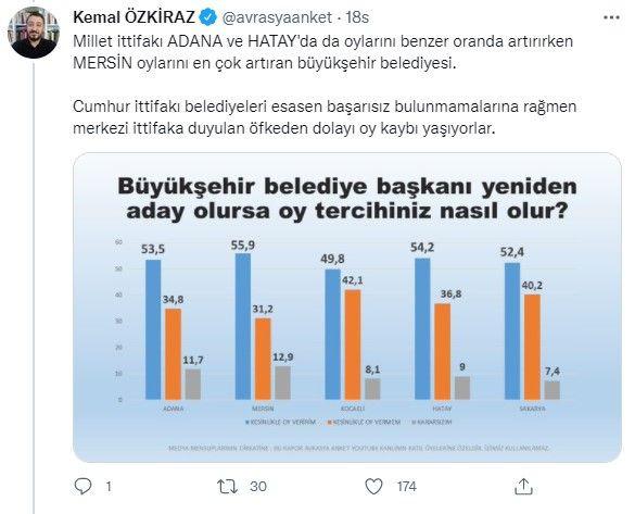 Belediye başkanları anketinden çarpıcı sonuçlar! Cumhur İttifakı'na soğuk duş etkisi! - Sayfa 4